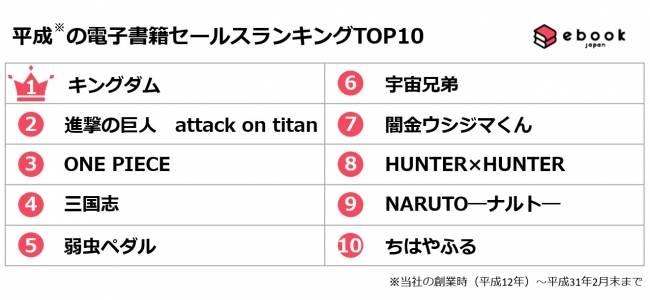「平成」に最も売れたマンガを発表!『ONE PIECE』は第3位、第1位は?平成前半&後半ランキングも!