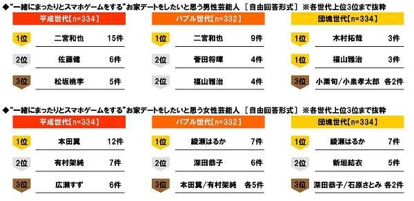 「一緒にゲームしたい芸能人」を発表!二宮和也、本田翼、山田孝之…1位に輝いたのは?
