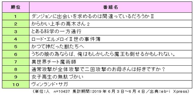 2019年夏アニメは何観る?男女別ランキングが発表!『あんスタ』『ダンまち』etc.