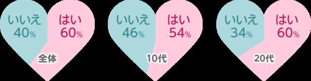 """キャラクターに本気で恋したことある? 6割の女子が""""YES""""と回答 多い?少ない?"""