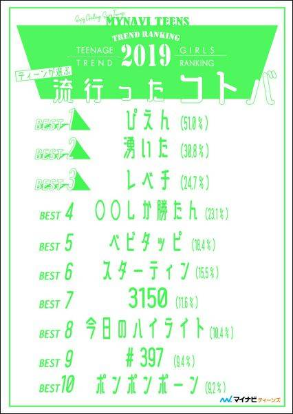 『ぴえん』『湧いた』etc.流行ワード第1位は? 2019年ティーンが選ぶトレンドランキング発表!