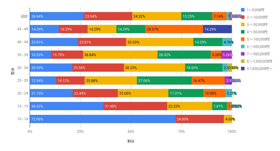 推しに使う月額グラフ|numan