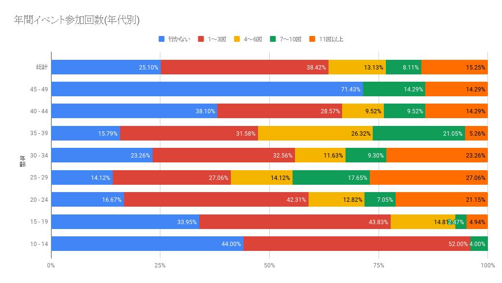 イベント参加回数(年代別)グラフ|numan