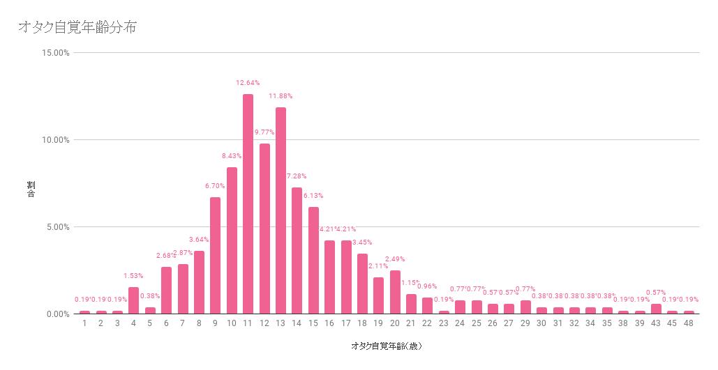 オタク自覚年齢分布|numan