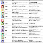 「フリュ恋5グランプリ~総選挙2019~」公約 画像1