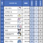 『2019年サンリオキャラクター大賞』結果