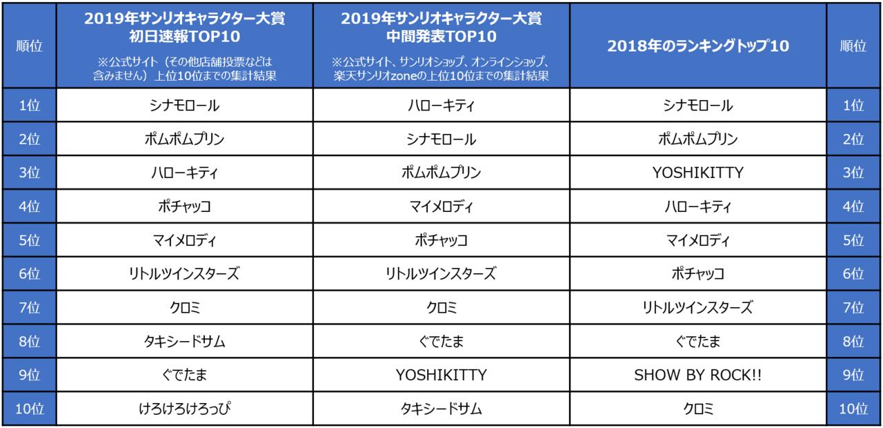 サンリオキャラクター大賞これまでのランキングデータ