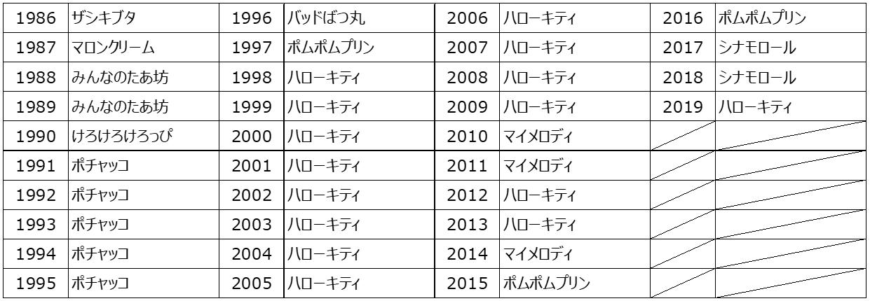 サンリオキャラクター大賞これまでの歴代1位キャラクター