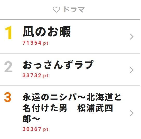 「ザテレビジョン」【視聴熱】ウィークリーランキング1位は高橋一生、中村倫也が話題のあのドラマ!