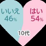 """キャラクターに本気で恋したことある? 6割の女子が""""YES""""と回答 画像3"""