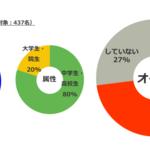 「オタ活」学生のお金悩み アンケート調査 画像2