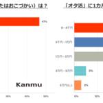 「オタ活」学生のお金悩み アンケート調査 画像4
