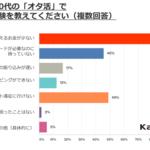 「オタ活」学生のお金悩み アンケート調査 画像7
