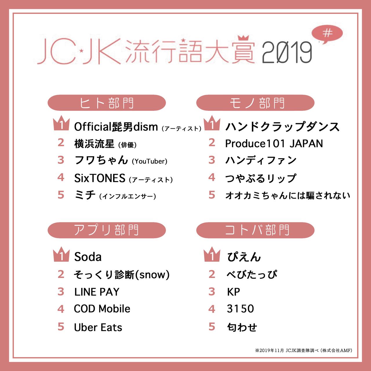 JC・JKが選ぶ2019年の流行語大賞、発表!画像