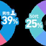 2019年度にアニメ化されたライトノベル人気投票 画像2