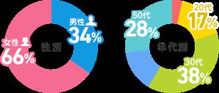 2019年度にアニメ化されたライトノベル人気投票 画像4