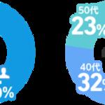 2019年度にアニメ化されたライトノベル人気投票 画像6