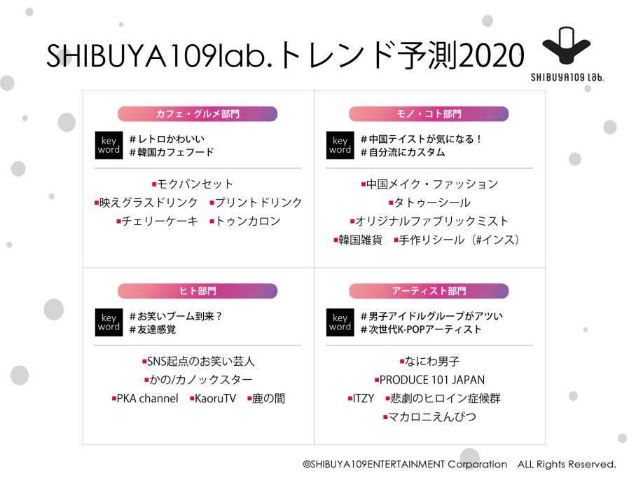 『SHIBUYA109 lab.トレンド予測2020』画像1