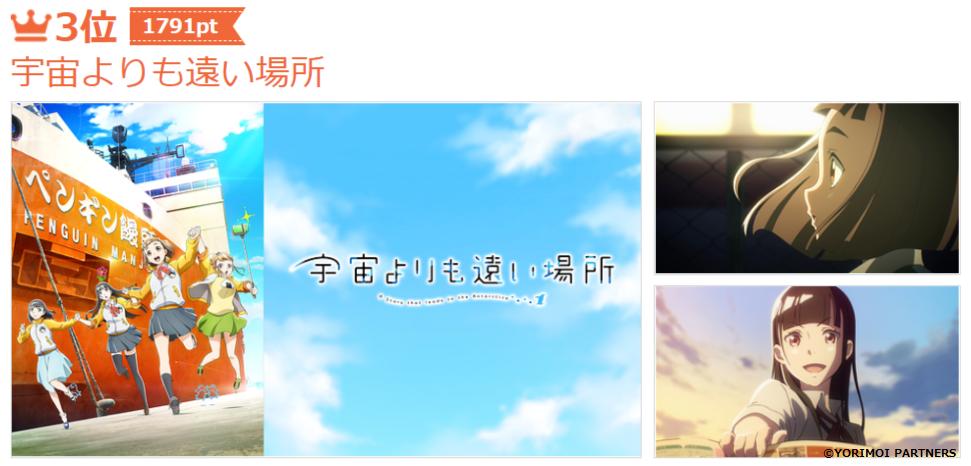 皆が選んだNo.1アニメは? 画像4