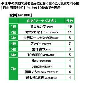 """第3位は江戸川コナン!第1位は?""""失敗知らずの同僚""""になりそうなアニメキャラ 2"""