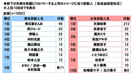 """第3位は江戸川コナン!第1位は?""""失敗知らずの同僚""""になりそうなアニメキャラ 4"""