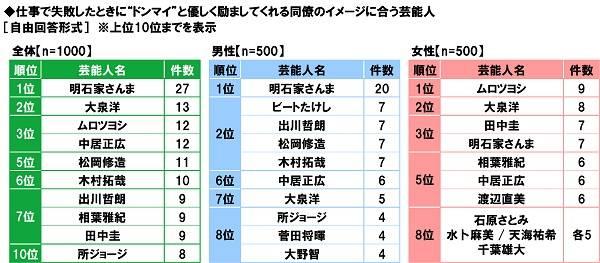 """第3位は江戸川コナン!第1位は?""""失敗知らずの同僚""""になりそうなアニメキャラ 5"""