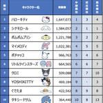 第34回「2019年サンリオキャラクター大賞」結果2
