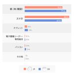 『鬼滅の刃』と『ヲタ恋』が第1位! JKがいまハマってる漫画が発表『コナン』や『約ネバ』は?2
