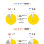 『鬼滅の刃』と『ヲタ恋』が第1位! JKがいまハマってる漫画が発表『コナン』や『約ネバ』は?3