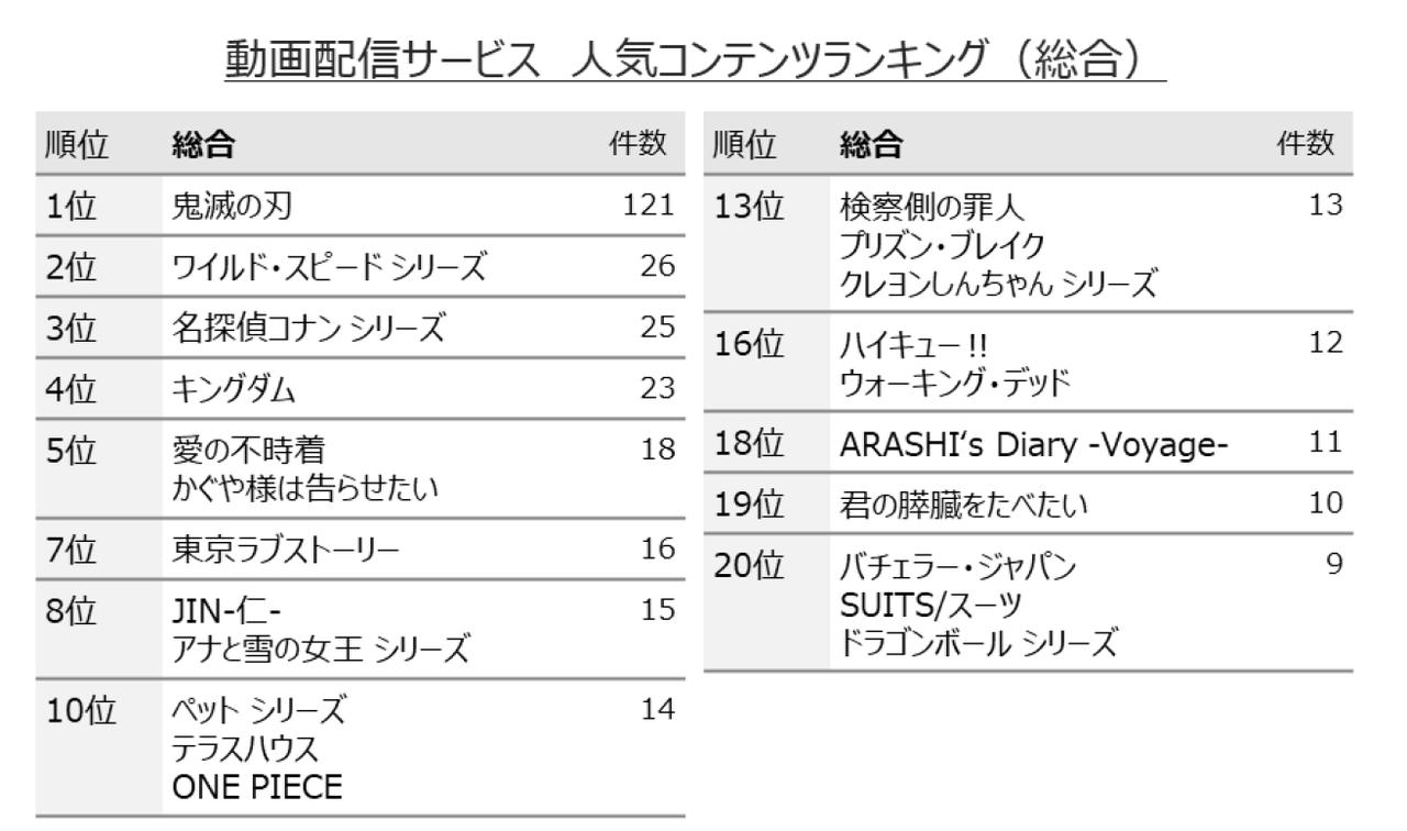 動画配信サービス 人気コンテンツランキング(総合)※動画配信サービス利用者1551名の回答から作成