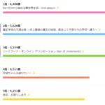 第1位は『リゼロ2期』!2020夏アニメなに見てる?『炎炎ノ消防隊』『SAO』etc.3