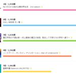 第1位は『リゼロ2期』!2020夏アニメなに見てる?『炎炎ノ消防隊』『SAO』etc.4
