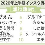 2020年上半期インスタ流行語大賞