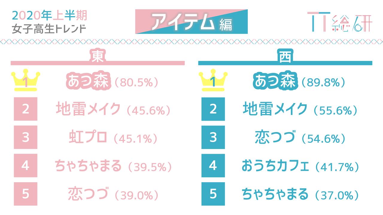 "「NiziU」「ツイステ」…現役女子高生のトレンド予測は!?流行するポイントは""SNS""?5"