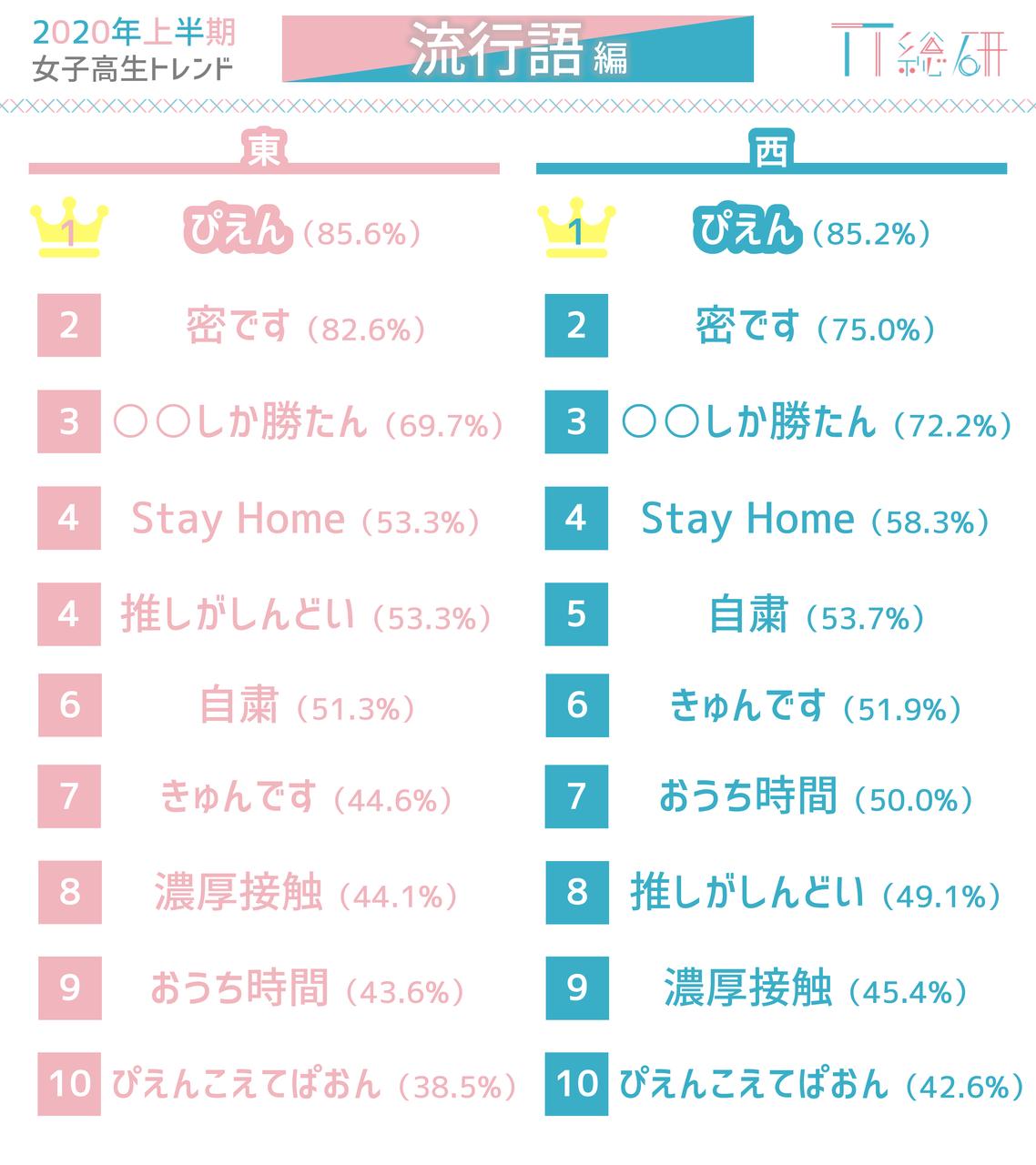 "「NiziU」「ツイステ」…現役女子高生のトレンド予測は!?流行するポイントは""SNS""?6"