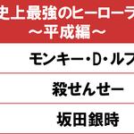 第3位は『銀魂』銀さん! 最強のヒーローランキング、第1位は?