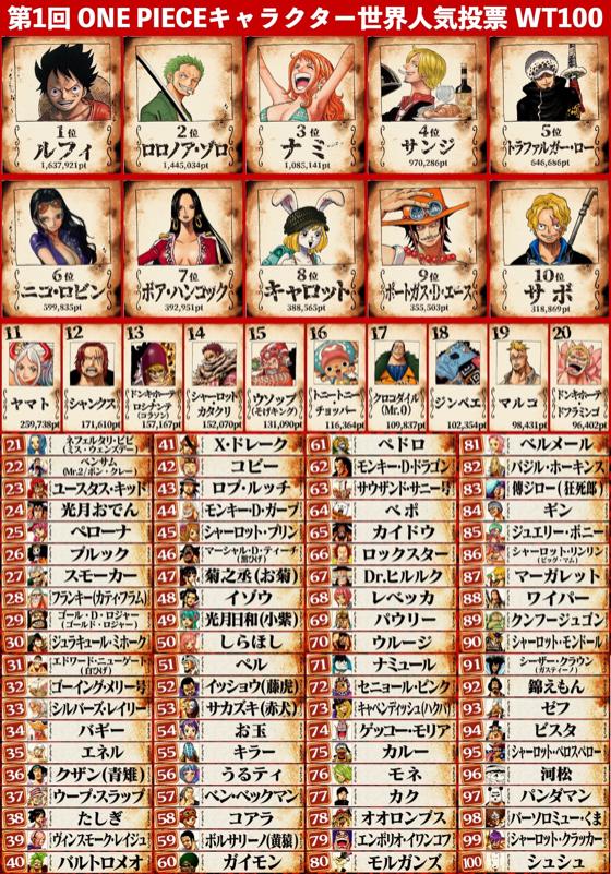 「第1回 ONE PIECEキャラクター世界人気投票」WT100結果発表 画像