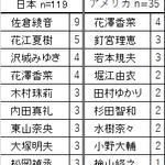 『世界アニメ・マンガ消費行動レポート「弐」~日米学漫サークル対決~』画像