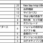 『世界アニメ・マンガ消費行動レポート「弐」~日米学漫サークル対決~』画像2