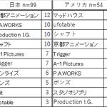 『世界アニメ・マンガ消費行動レポート「弐」~日米学漫サークル対決~』